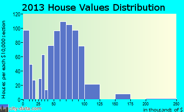 Chesterfield home values distribution