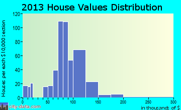 Churubusco home values distribution