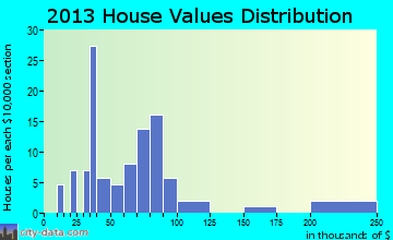Claypool home values distribution