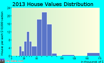 Corunna home values distribution