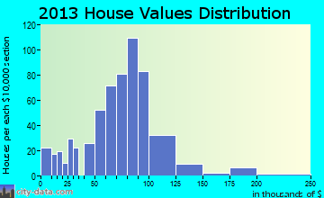Crothersville home values distribution