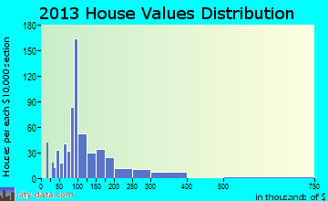 Centre home values distribution