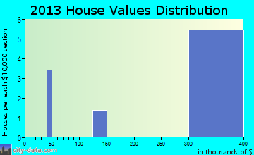 Northway home values distribution