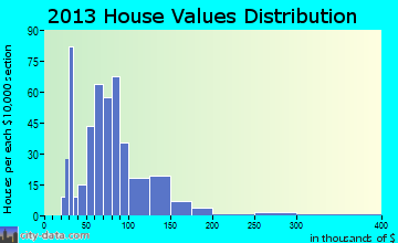 Daleville home values distribution