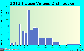Delphi home values distribution