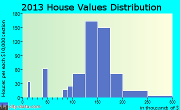 De Motte home values distribution
