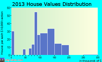 Dillsboro home values distribution