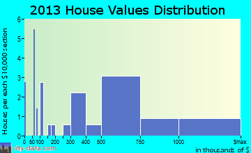 Dune Acres home values distribution