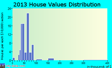 Economy home values distribution