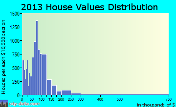 Elkhart home values distribution