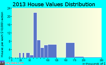 Fairland home values distribution