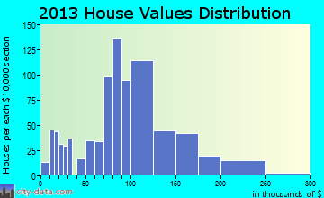 Fort Branch home values distribution