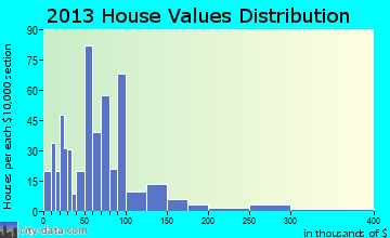 French Lick home values distribution