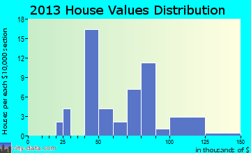 Glenwood home values distribution
