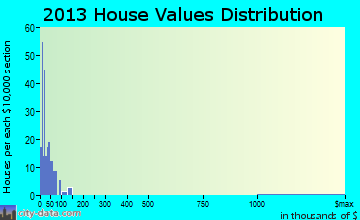 Hazleton home values distribution