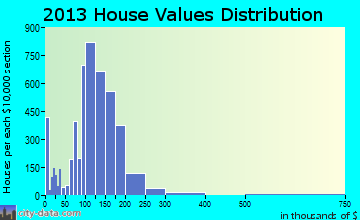 Hobart home values distribution