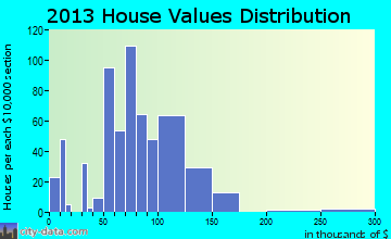 Hope home values distribution