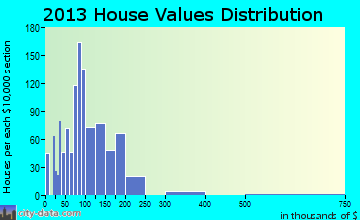 Huntingburg home values distribution