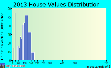 Ingalls home values distribution