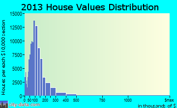 Indianapolis home values distribution