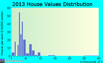 Lagro home values distribution