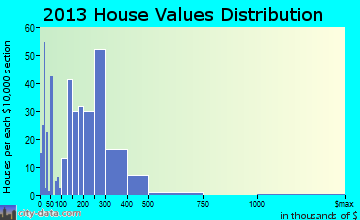 Petersburg home values distribution