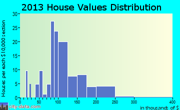Lanesville home values distribution