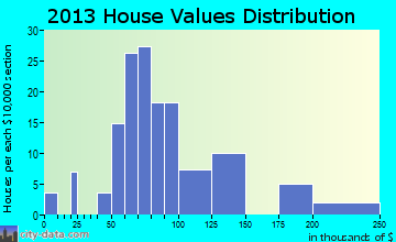 La Paz home values distribution