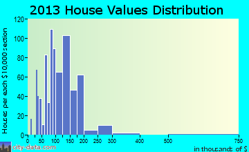 Lawrenceburg home values distribution