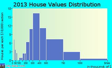 Long Beach home values distribution
