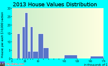 Macy home values distribution