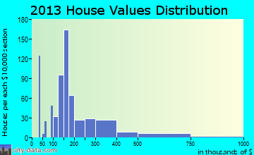 McCordsville home values distribution