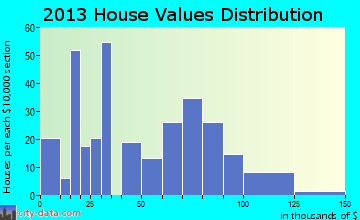 Marengo home values distribution