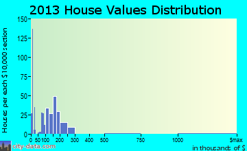 Centreville home values distribution