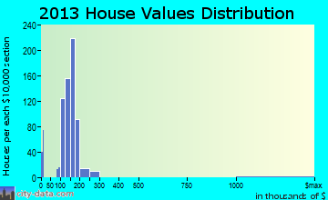 Melody Hill home values distribution