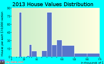 Mexico home values distribution