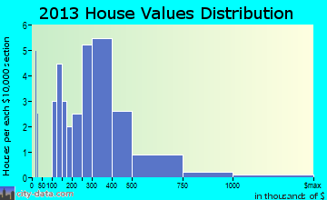 Michiana Shores home values distribution