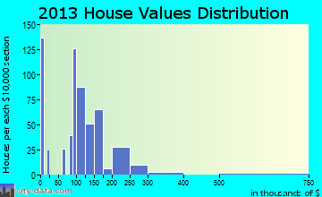 Middlebury home values distribution