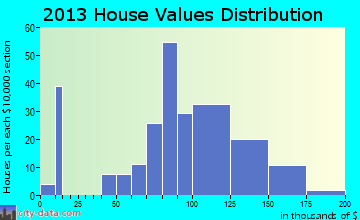 Millersburg home values distribution