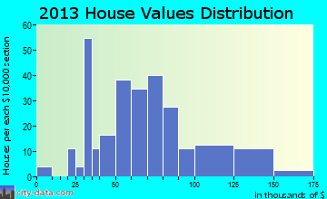 Monroe City home values distribution