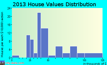 Monterey home values distribution