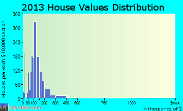 Mooresville home values distribution
