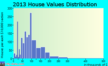 Mount Vernon home values distribution