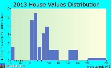 Napoleon home values distribution