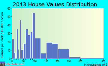 New Harmony home values distribution