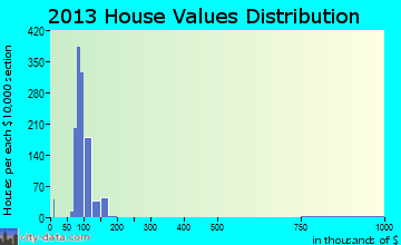New Whiteland home values distribution