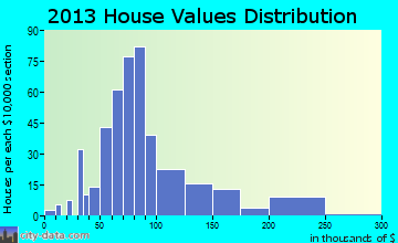 North Judson home values distribution