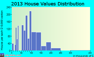 North Manchester home values distribution