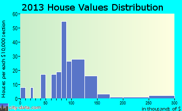 North Salem home values distribution