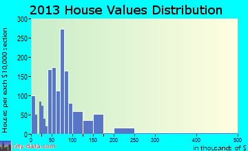 North Vernon home values distribution